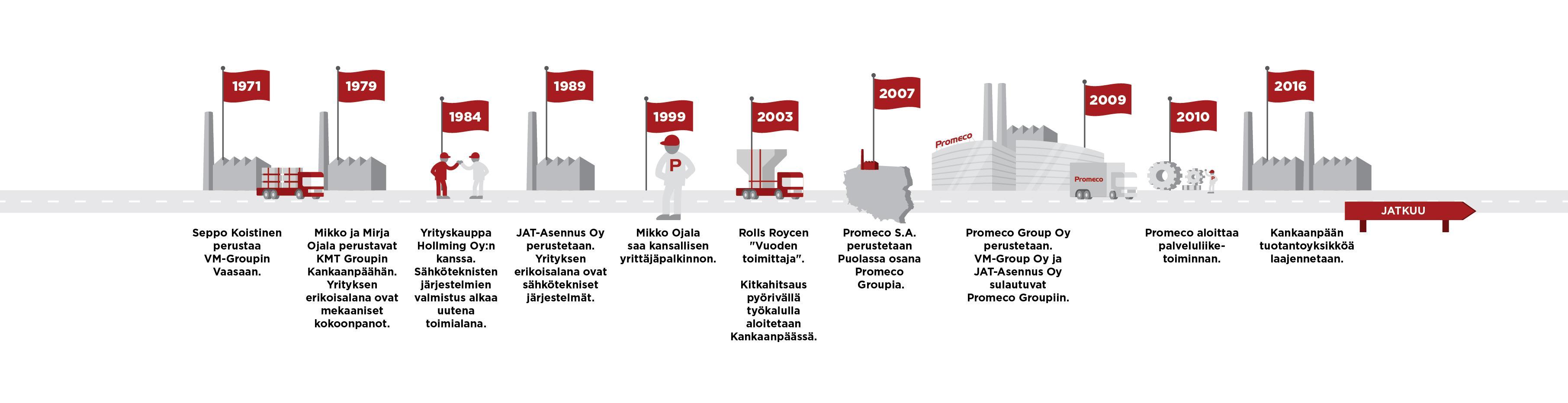 Promeco Timeline